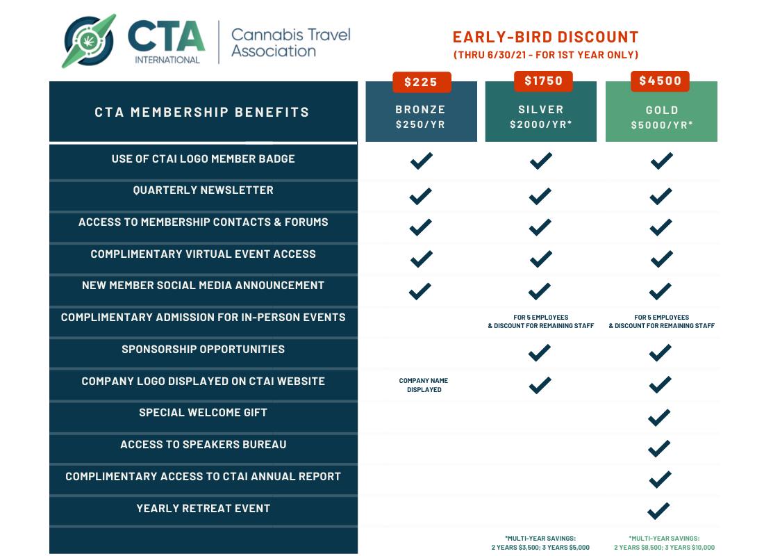 CTAI Membership Tiers