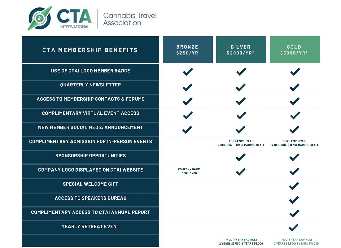 CTAI Membership Pricing